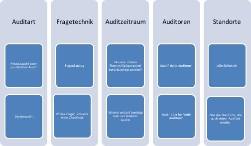 Planung von internen Audits
